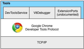 ChromeRepl - a remote REPL client for Google Chrome - blog 8-p info